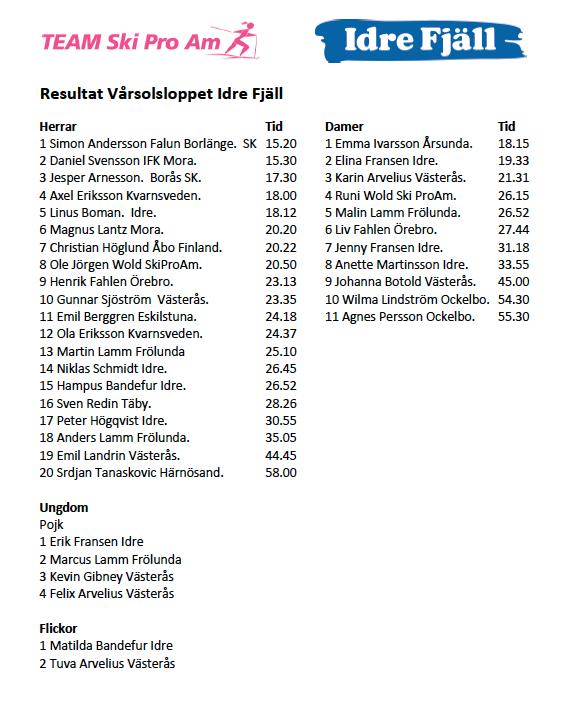 Resultat Vårsolsloppet 2015-04-04 Idre Fjäll